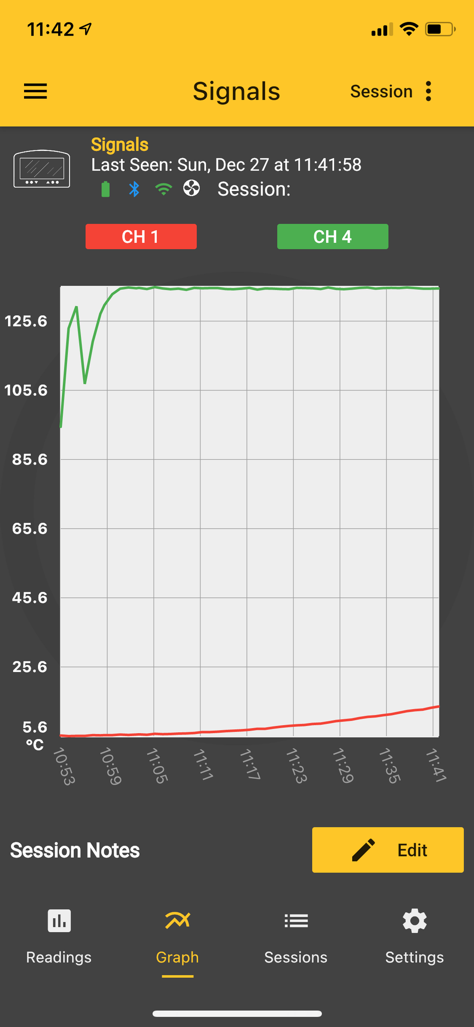 A screenshot from the ThermoWorks app, showing a graph with the ambient smoker temperature solidly at 135° for the past almost hour.