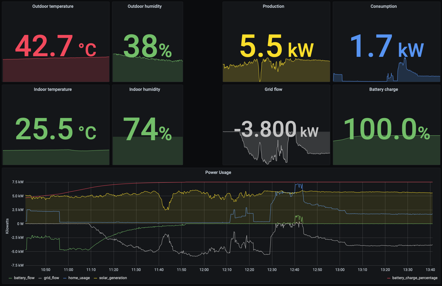 A screenshot of a Grafana dashboard showing the current outdoor and indoor temperature and humidity, with a sparkline behind it, plus the consumption and production of power pulled from our Powerwall, and a complicated graph showing all of the flow to and from the battery and solar panels and grid.